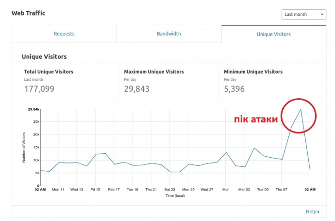 Динаміка кількості унікальних відвідувачів сайту ЧЕСНО за останній місяць (джерело – Cloudflare)